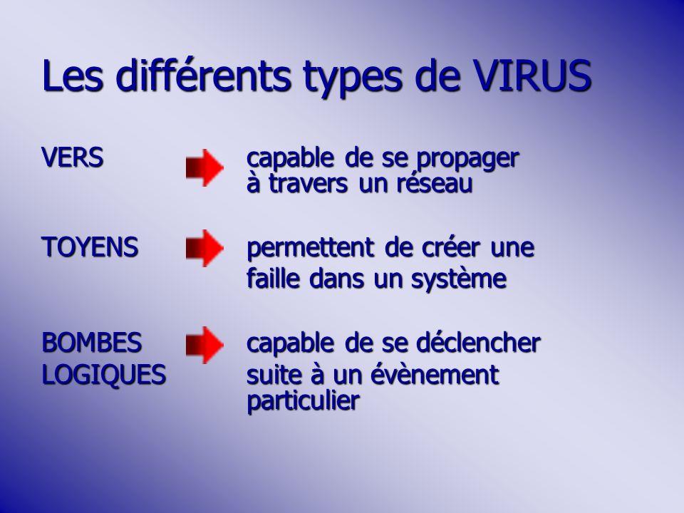Les différents types de VIRUS VERScapable de se propager à travers un réseau TOYENSpermettent de créer une faille dans un système BOMBEScapable de se déclencher LOGIQUES suite à un évènement particulier