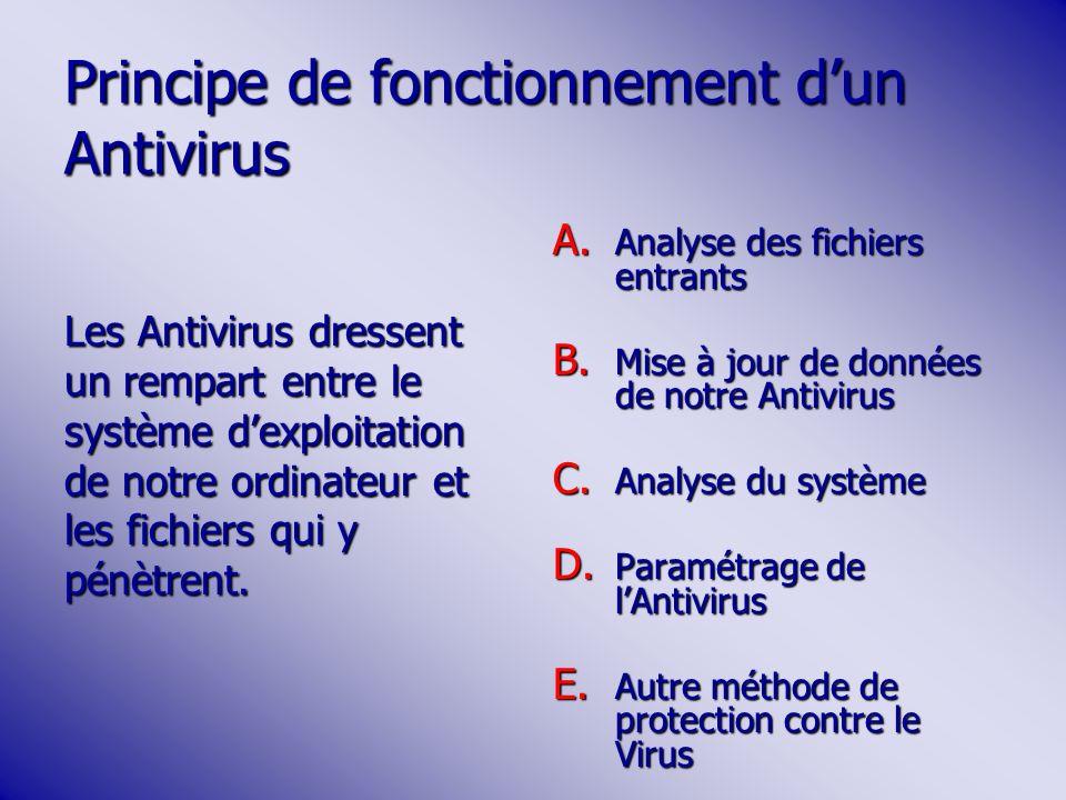 Principe de fonctionnement dun Antivirus Les Antivirus dressent un rempart entre le système dexploitation de notre ordinateur et les fichiers qui y pénètrent.