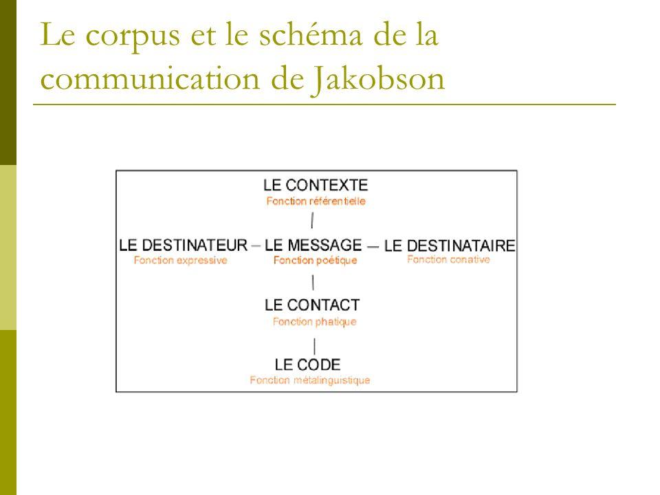 Analyse sémiotique d'un corpus d'icones de mise en forme du texte sur Word Le corpus et le schéma de la communication de Jakobson