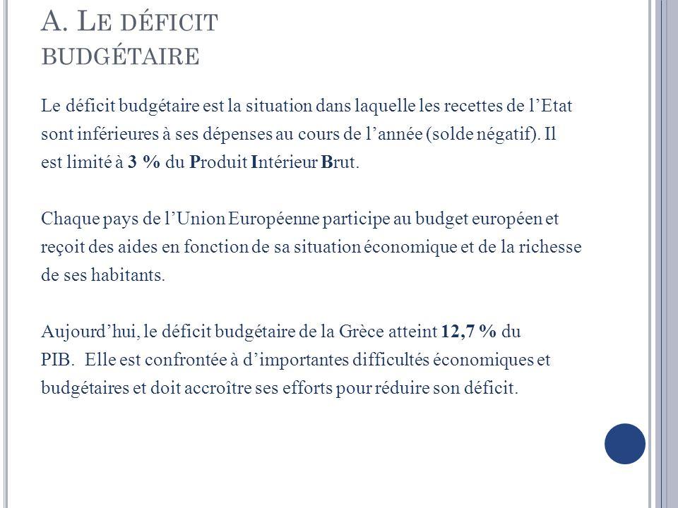 A. L E DÉFICIT BUDGÉTAIRE Le déficit budgétaire est la situation dans laquelle les recettes de lEtat sont inférieures à ses dépenses au cours de lanné