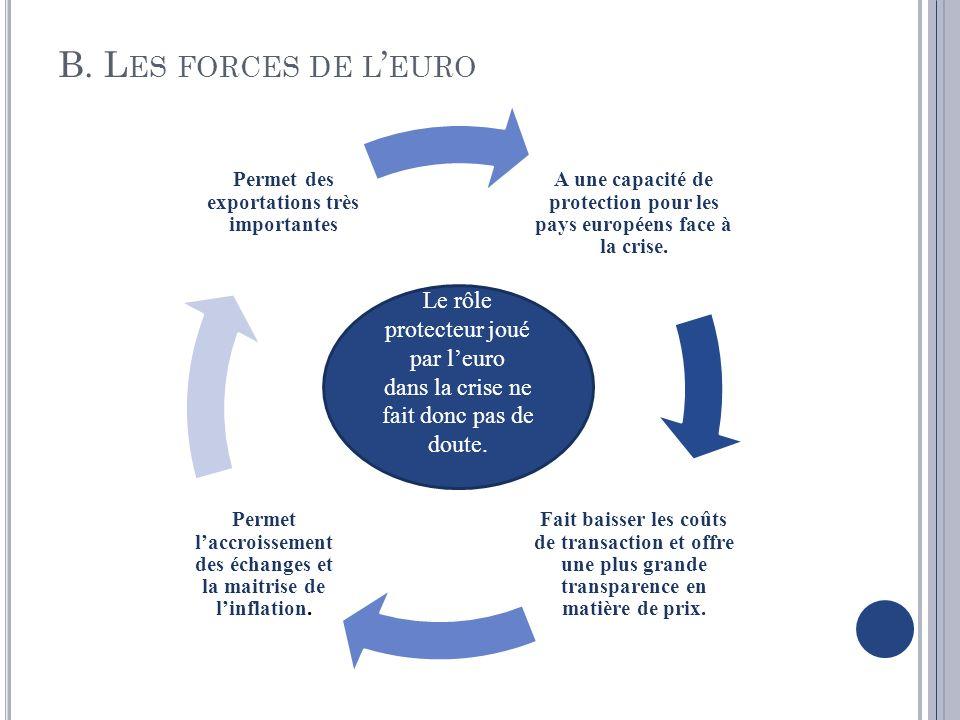 B. L ES FORCES DE L EURO A une capacité de protection pour les pays européens face à la crise. Fait baisser les coûts de transaction et offre une plus