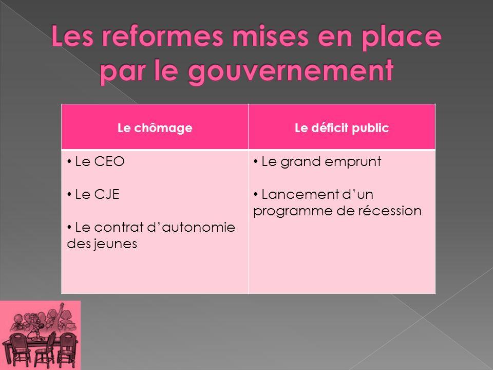 Le chômageLe déficit public Le CEO Le CJE Le contrat dautonomie des jeunes Le grand emprunt Lancement dun programme de récession