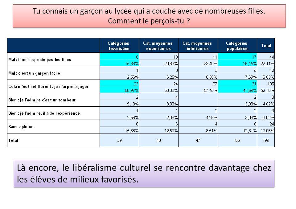 Là encore, le libéralisme culturel se rencontre davantage chez les élèves de milieux favorisés.