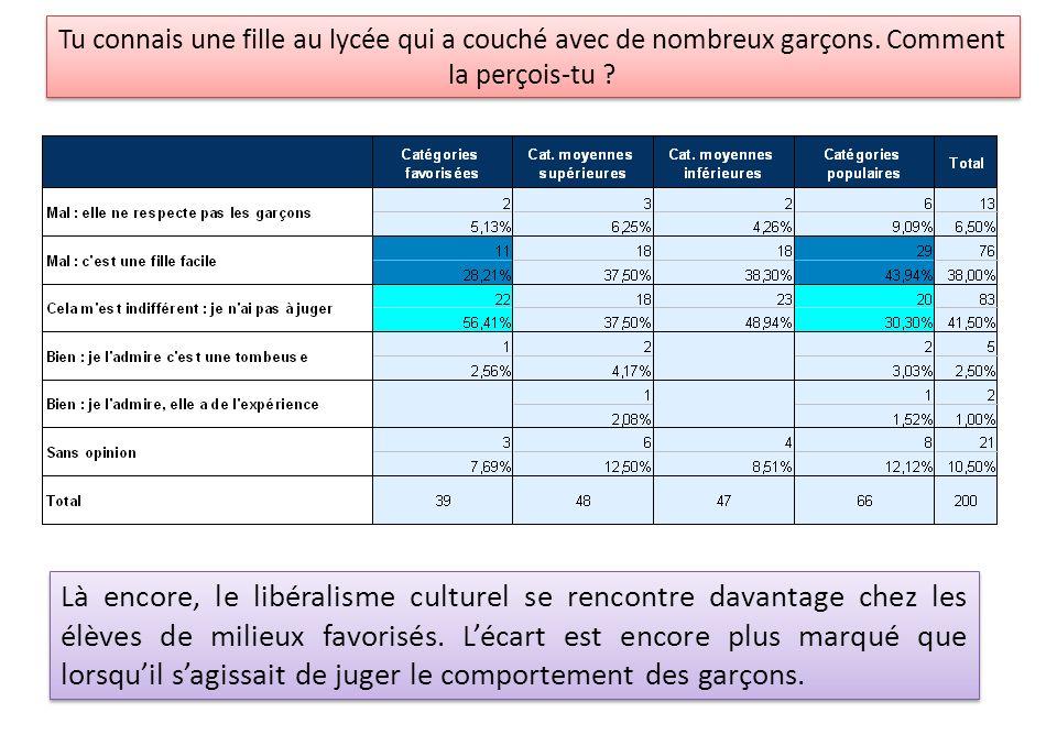 Là encore, le libéralisme culturel se rencontre davantage chez les élèves de milieux favorisés. Lécart est encore plus marqué que lorsquil sagissait d