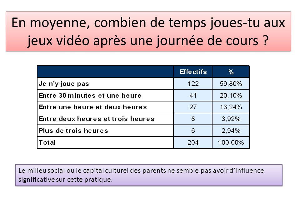 En moyenne, combien de temps joues-tu aux jeux vidéo après une journée de cours ? Le milieu social ou le capital culturel des parents ne semble pas av