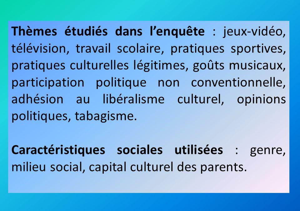 On retrouve une nette corrélation entre pratiques culturelles légitimes et milieu social de lélève.