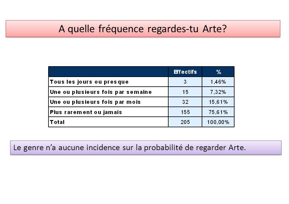A quelle fréquence regardes-tu Arte? Le genre na aucune incidence sur la probabilité de regarder Arte.