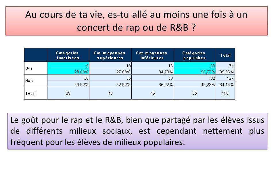 Au cours de ta vie, es-tu allé au moins une fois à un concert de rap ou de R&B ? Le goût pour le rap et le R&B, bien que partagé par les élèves issus