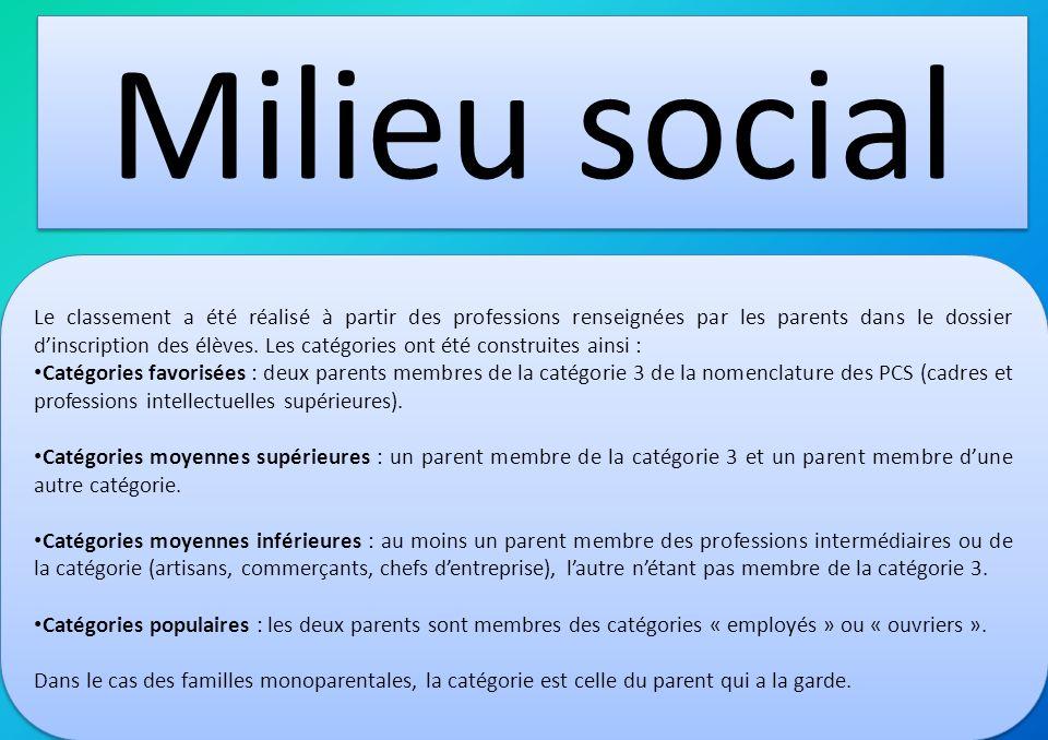 Milieu social Le classement a été réalisé à partir des professions renseignées par les parents dans le dossier dinscription des élèves. Les catégories