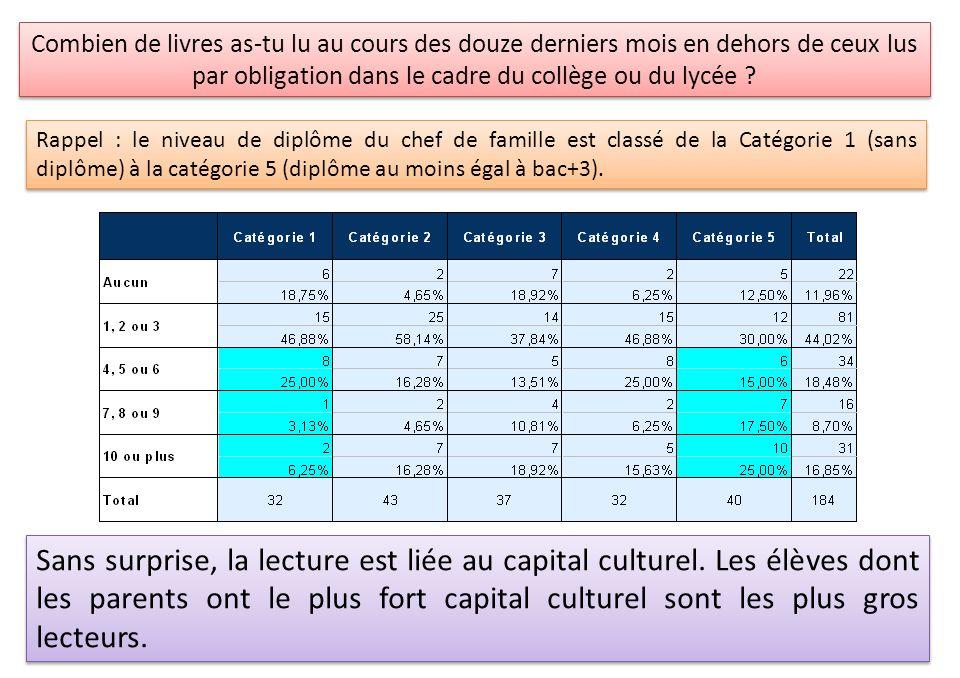 Sans surprise, la lecture est liée au capital culturel. Les élèves dont les parents ont le plus fort capital culturel sont les plus gros lecteurs. Rap