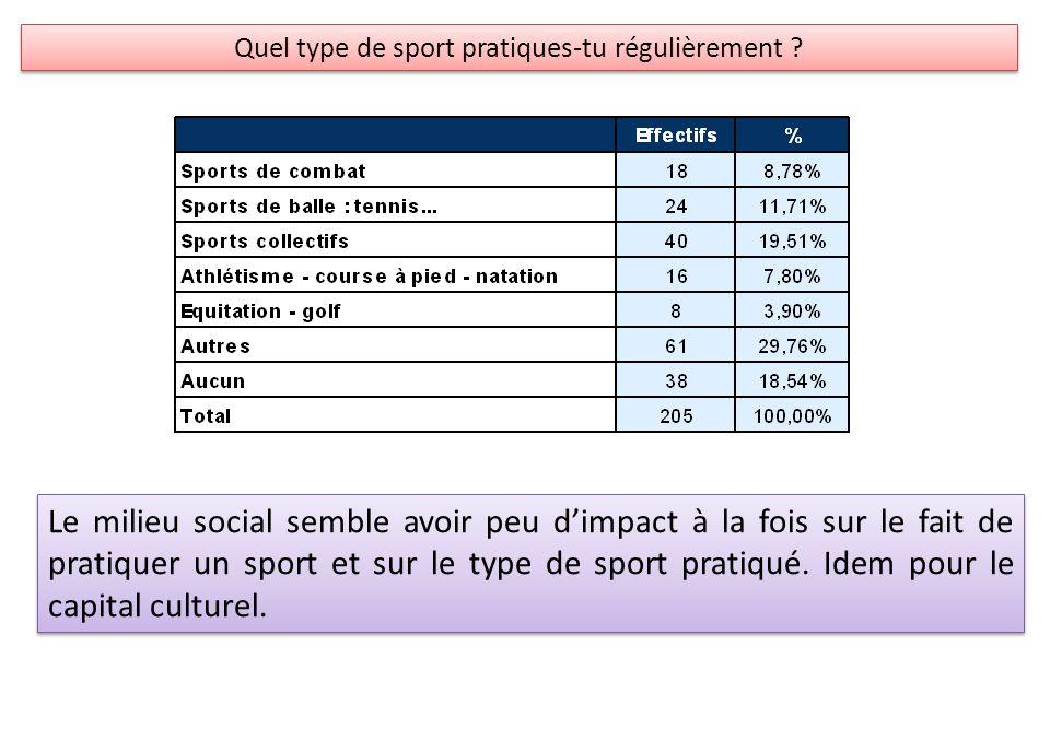 Quel type de sport pratiques-tu régulièrement ? Le milieu social semble avoir peu dimpact à la fois sur le fait de pratiquer un sport et sur le type d