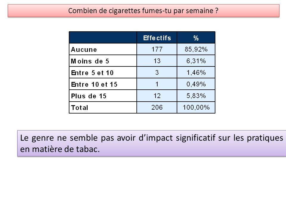 Combien de cigarettes fumes-tu par semaine ? Le genre ne semble pas avoir dimpact significatif sur les pratiques en matière de tabac.