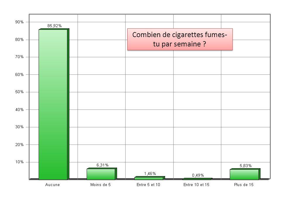 Combien de cigarettes fumes- tu par semaine ?
