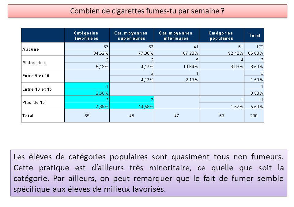 Les élèves de catégories populaires sont quasiment tous non fumeurs. Cette pratique est dailleurs très minoritaire, ce quelle que soit la catégorie. P