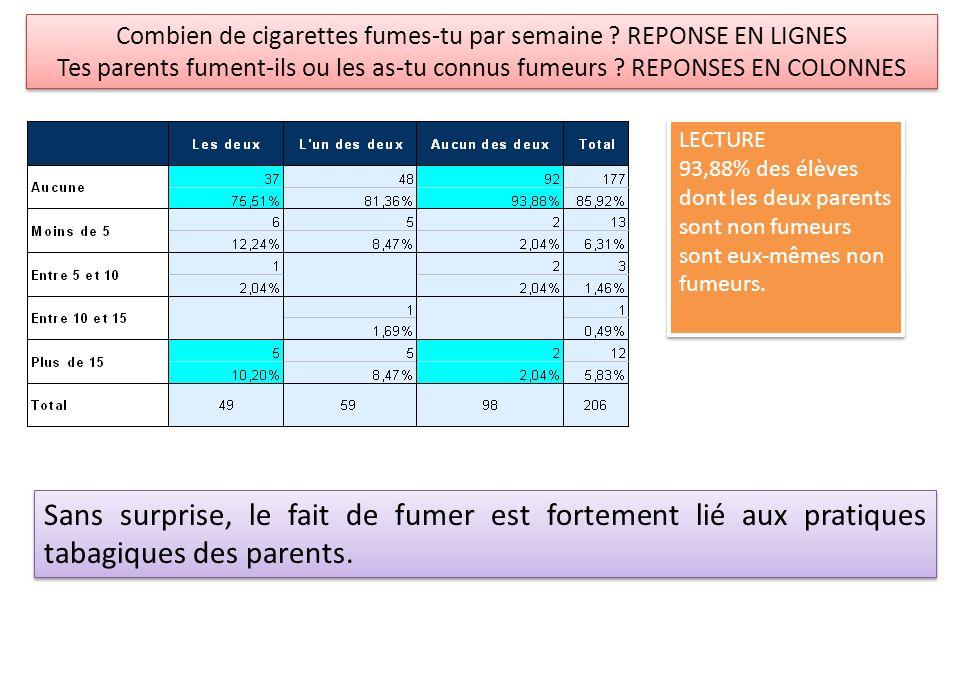 Combien de cigarettes fumes-tu par semaine ? REPONSE EN LIGNES Tes parents fument-ils ou les as-tu connus fumeurs ? REPONSES EN COLONNES Combien de ci