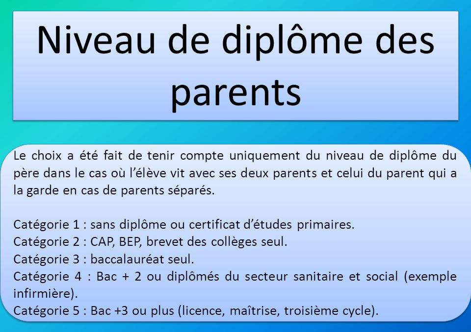 Léchantillon est relativement équilibré en ce qui concerne le niveau de diplôme parental.
