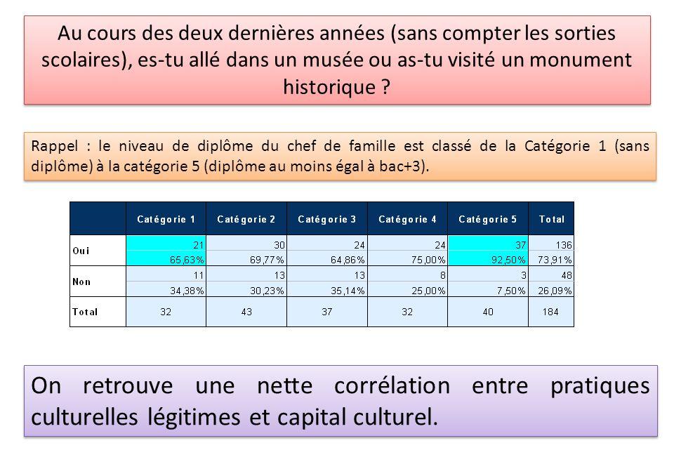 On retrouve une nette corrélation entre pratiques culturelles légitimes et capital culturel. Rappel : le niveau de diplôme du chef de famille est clas