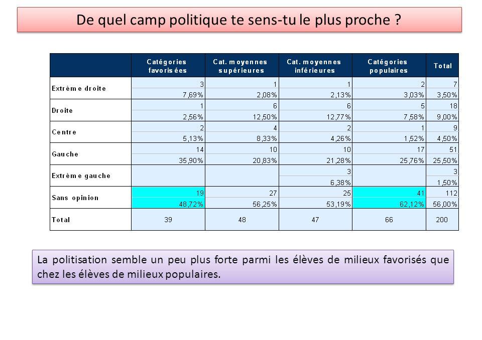 La politisation semble un peu plus forte parmi les élèves de milieux favorisés que chez les élèves de milieux populaires.