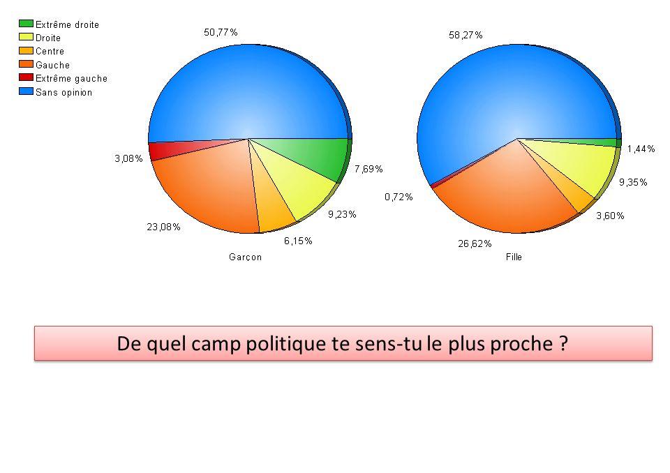 De quel camp politique te sens-tu le plus proche ?