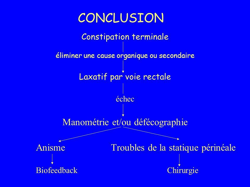 CONCLUSION Constipation terminale éliminer une cause organique ou secondaire Laxatif par voie rectale échec Manométrie et/ou défécographie AnismeTroub