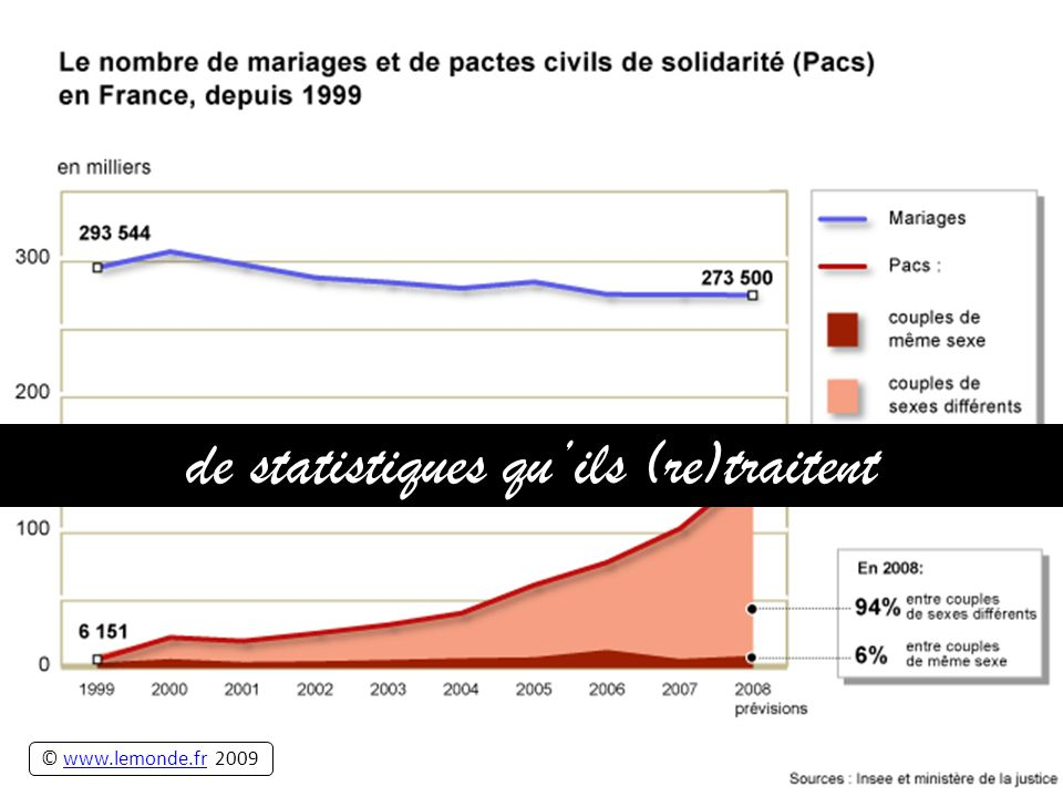 de statistiques quils (re)traitent © www.lemonde.fr