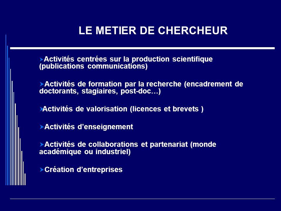 LE METIER DE CHERCHEUR Activités centrées sur la production scientifique (publications communications) Activités de formation par la recherche (encadr