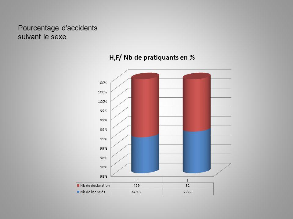 Pourcentage daccidents suivant le sexe.