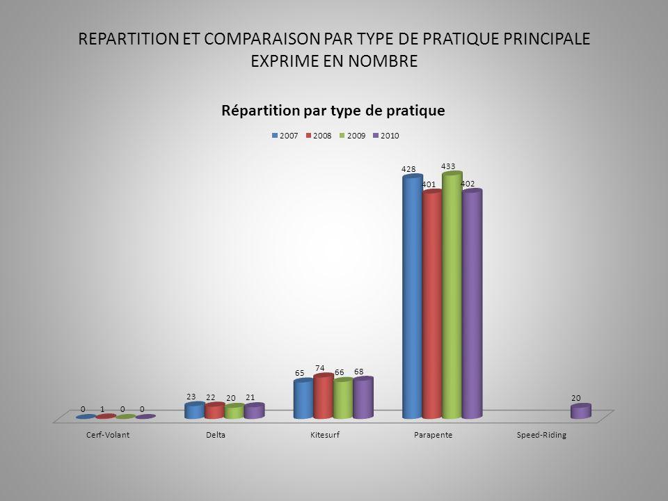 REPARTITION ET COMPARAISON PAR TYPE DE PRATIQUE PRINCIPALE EXPRIME EN NOMBRE