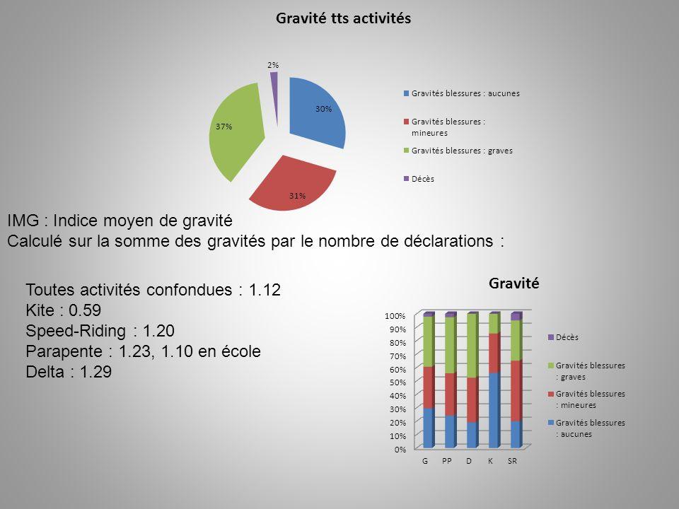 IMG : Indice moyen de gravité Calculé sur la somme des gravités par le nombre de déclarations : Toutes activités confondues : 1.12 Kite : 0.59 Speed-Riding : 1.20 Parapente : 1.23, 1.10 en école Delta : 1.29