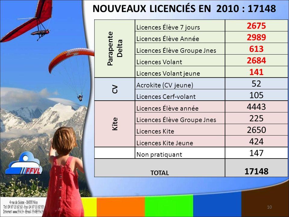10 NOUVEAUX LICENCIÉS EN 2010 : 17148 Parapente Delta Licences Élève 7 jours 2675 Licences Élève Année 2989 Licences Élève Groupe Jnes 613 Licences Vo