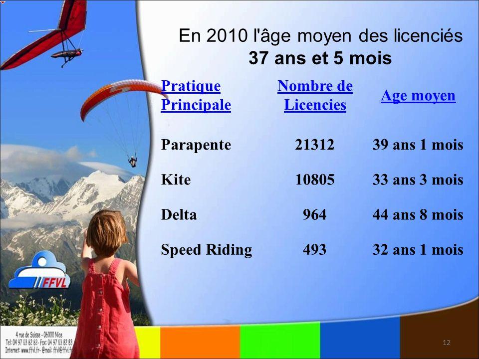 12 Pratique Principale Nombre de Licencies Age moyen Parapente2131239 ans 1 mois Kite1080533 ans 3 mois Delta96444 ans 8 mois Speed Riding49332 ans 1 mois En 2010 l âge moyen des licenciés 37 ans et 5 mois