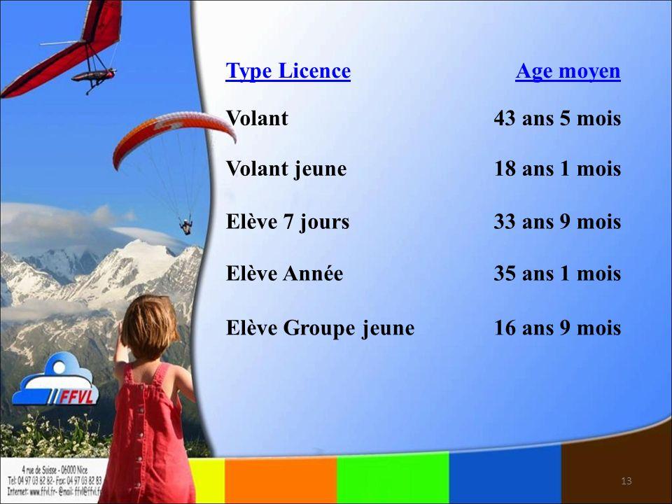 13 Type LicenceAge moyen Volant43 ans 5 mois Volant jeune18 ans 1 mois Elève 7 jours33 ans 9 mois Elève Année35 ans 1 mois Elève Groupe jeune16 ans 9 mois
