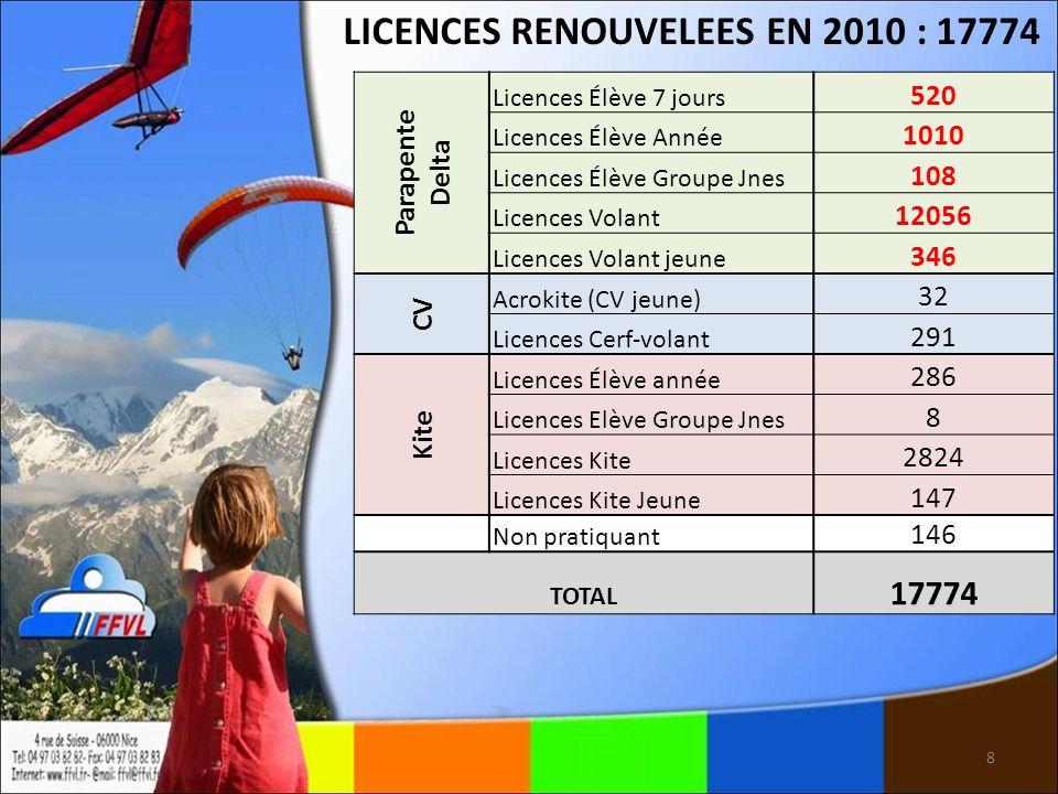 8 LICENCES RENOUVELEES EN 2010 : 17774 Parapente Delta Licences Élève 7 jours 520 Licences Élève Année 1010 Licences Élève Groupe Jnes 108 Licences Vo