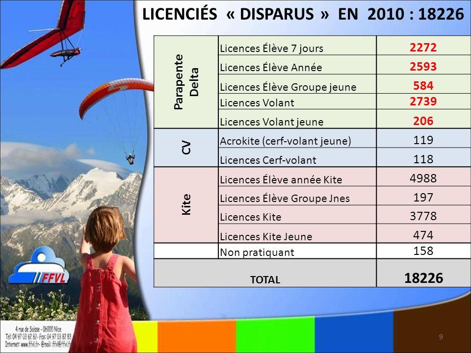 9 LICENCIÉS « DISPARUS » EN 2010 : 18226 Parapente Delta Licences Élève 7 jours 2272 Licences Élève Année 2593 Licences Élève Groupe jeune 584 Licence