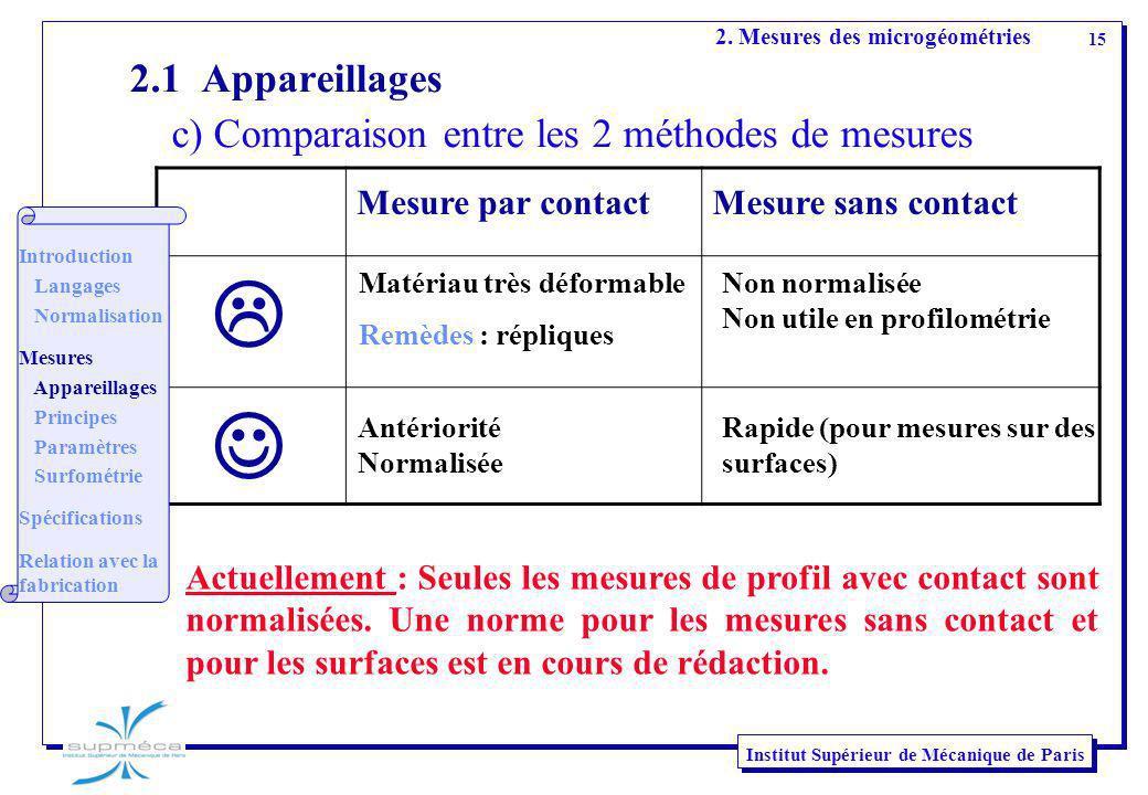 15 Institut Supérieur de Mécanique de Paris Mesure par contactMesure sans contact 2.1 Appareillages c) Comparaison entre les 2 méthodes de mesures Act