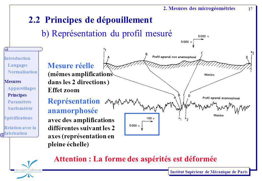 17 Institut Supérieur de Mécanique de Paris Attention : La forme des aspérités est déformée Mesure réelle 2. Mesures des microgéométries Introduction