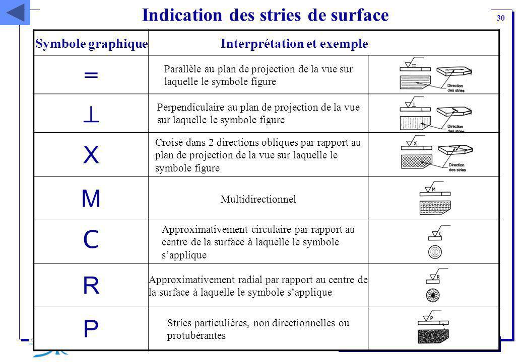 30 Institut Supérieur de Mécanique de Paris Indication des stries de surface Symbole graphique Interprétation et exemple = Parallèle au plan de projec