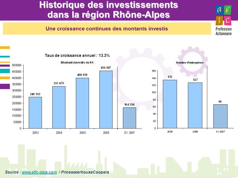 Historique des investissements dans la région Rhône-Alpes Source : www.afic-data.com / PricewaterhouseCooperswww.afic-data.com Taux de croissance annu