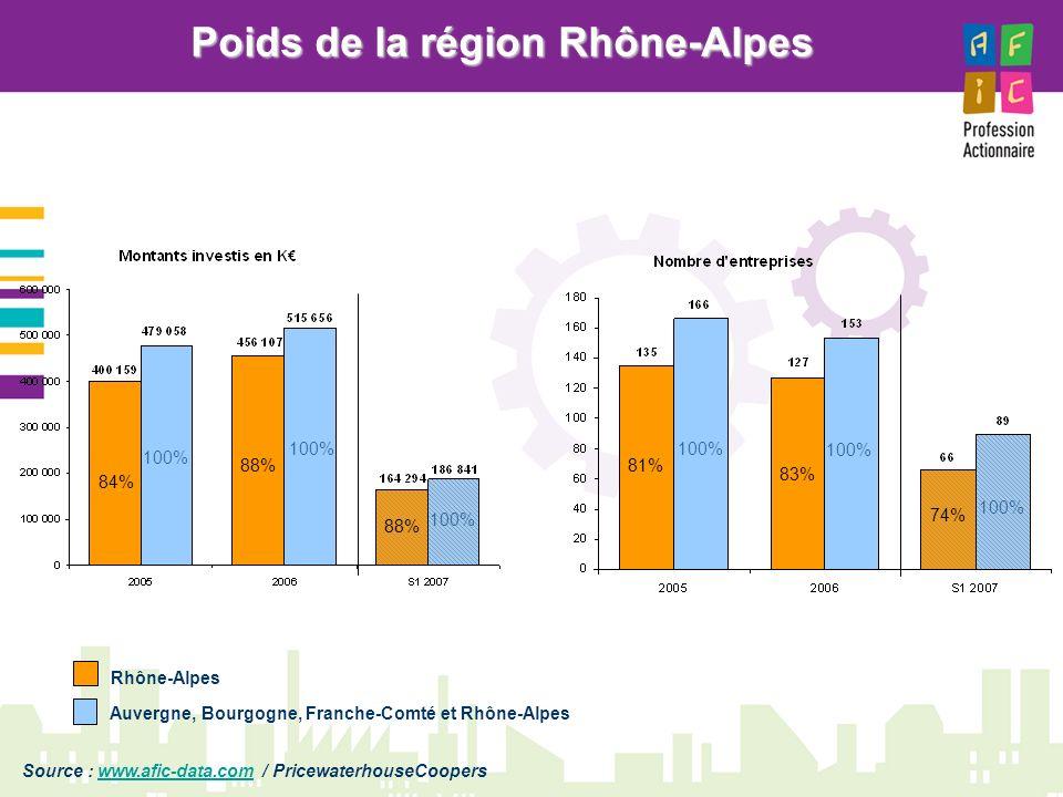 Poids de la région Rhône-Alpes Rhône-Alpes Auvergne, Bourgogne, Franche-Comté et Rhône-Alpes 84% 88% 81% 83% 74% 100% Source : www.afic-data.com / Pri