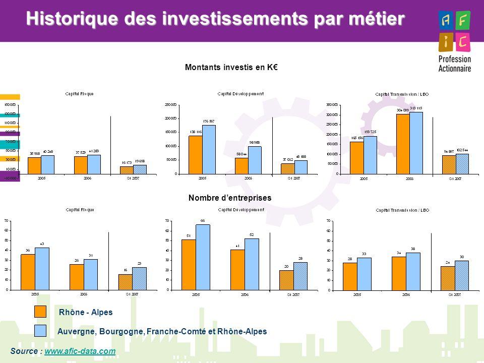 Historique des investissements par métier Auvergne, Bourgogne, Franche-Comté et Rhône-Alpes Rhône - Alpes Montants investis en K Nombre dentreprises S