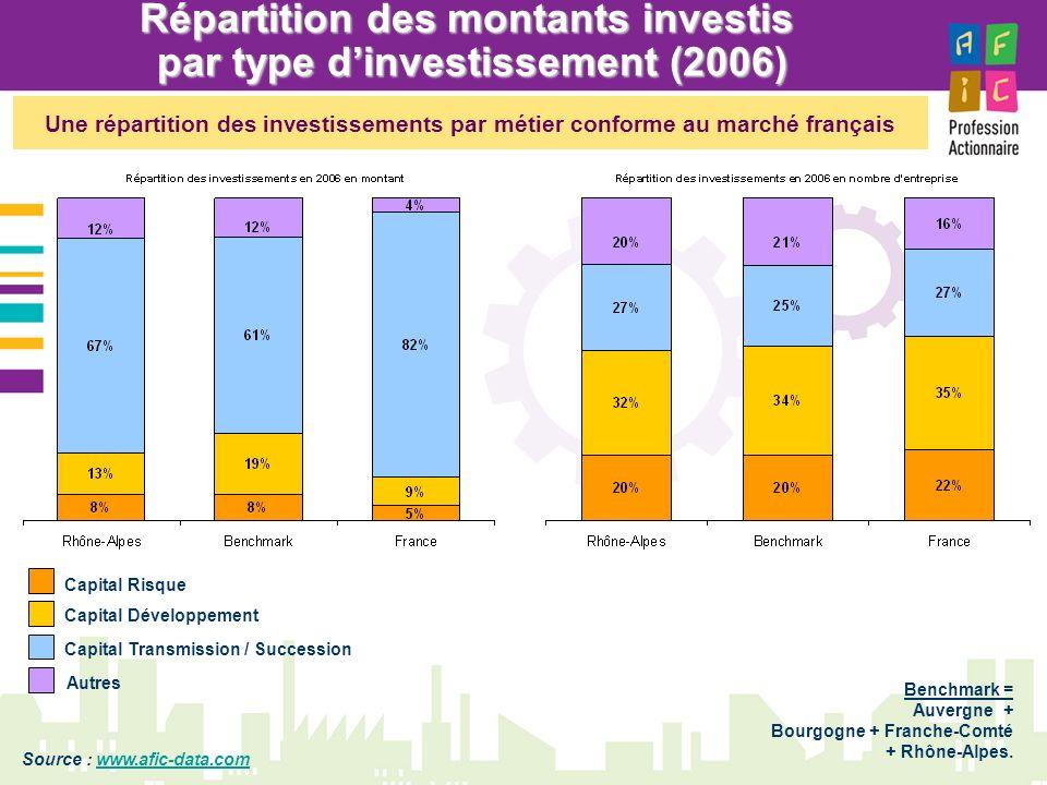 Répartition des montants investis par type dinvestissement (2006) Benchmark = Auvergne + Bourgogne + Franche-Comté + Rhône-Alpes. Capital Risque Capit