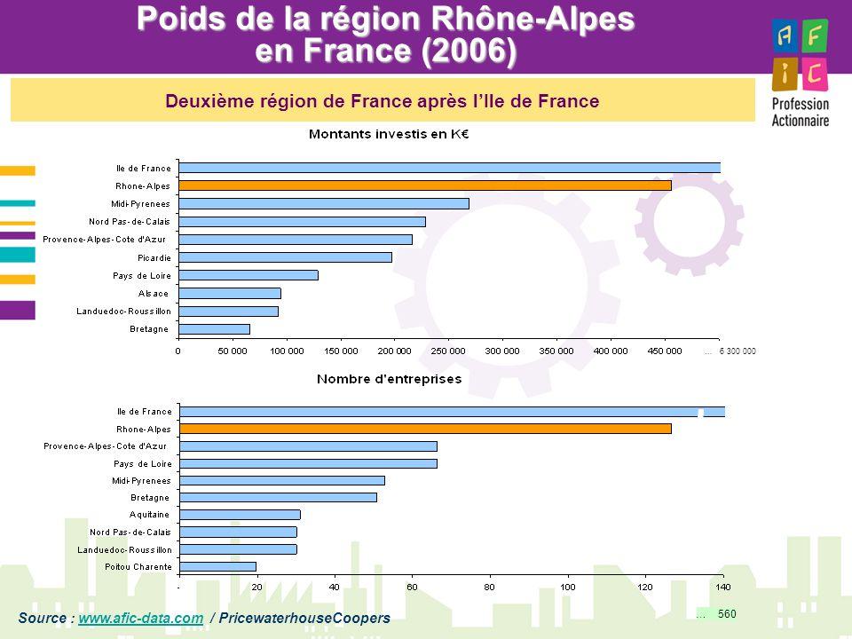 Poids de la région Rhône-Alpes en France (2006) … 6 300 000 … 560 Deuxième région de France après lIle de France Source : www.afic-data.com / Pricewat