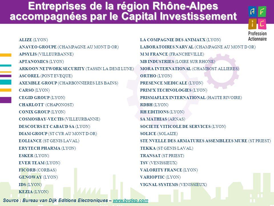 Entreprises de la région Rhône-Alpes accompagnées par le Capital Investissement Source : Bureau van Dijk Editions Electroniques – www.bvdep.comwww.bvd