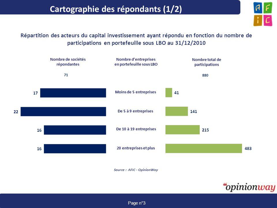 www.afic-data.com page 3 Page n°3 Cartographie des répondants (1/2) Répartition des acteurs du capital investissement ayant répondu en fonction du nom