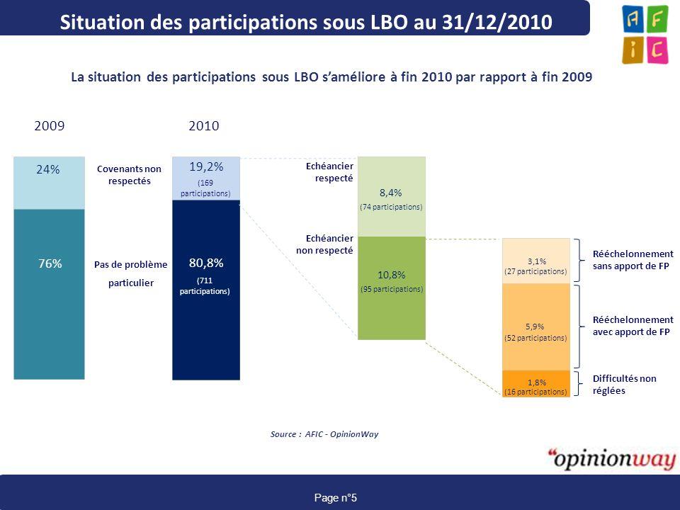 www.afic-data.com page 5 Page n°5 Situation des participations sous LBO au 31/12/2010 La situation des participations sous LBO saméliore à fin 2010 pa