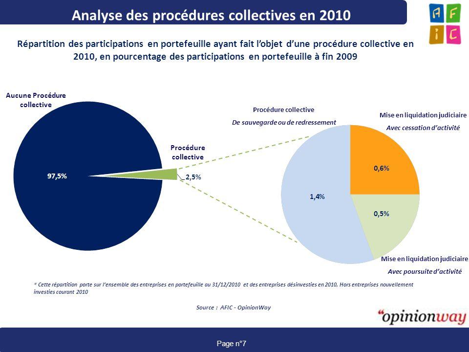 www.afic-data.com page 7 Page n°7 Analyse des procédures collectives en 2010 Répartition des participations en portefeuille ayant fait lobjet dune pro