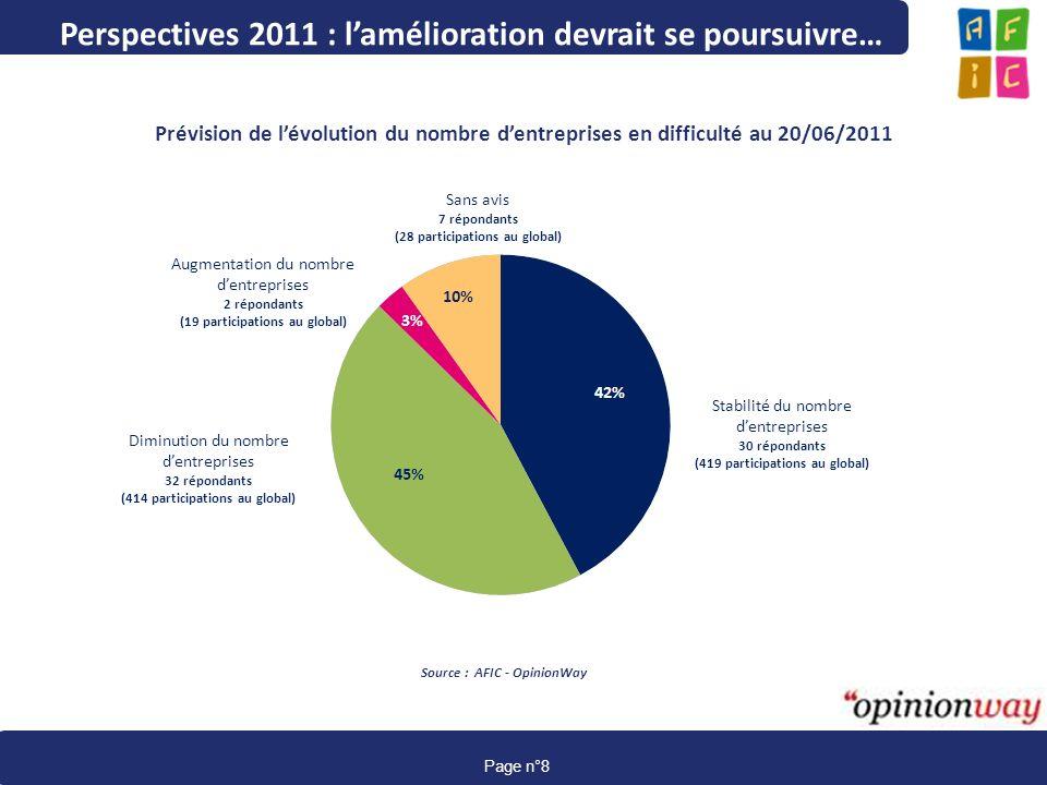 www.afic-data.com page 8 Page n°8 Perspectives 2011 : lamélioration devrait se poursuivre… Prévision de lévolution du nombre dentreprises en difficult