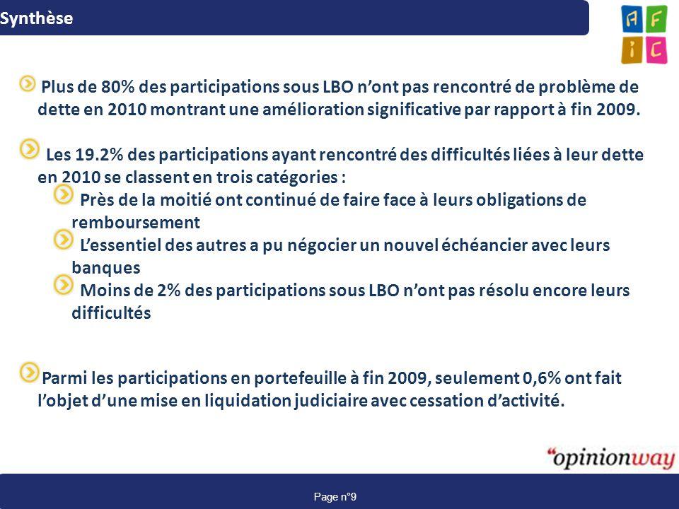 www.afic-data.com page 9 Page n°9 Synthèse Plus de 80% des participations sous LBO nont pas rencontré de problème de dette en 2010 montrant une amélio