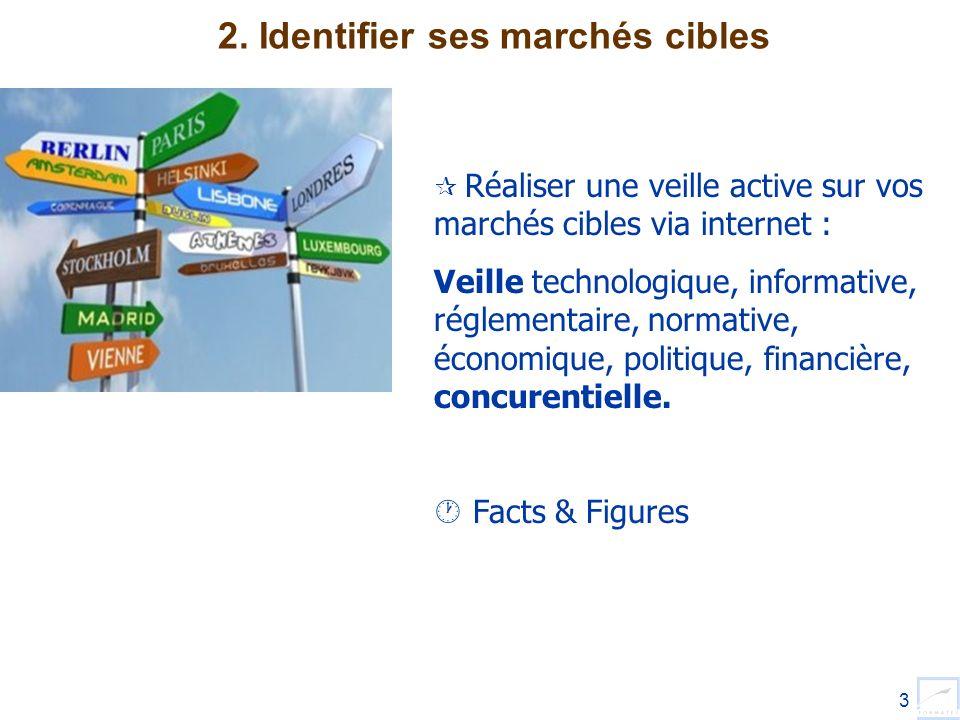 3 2. Identifier ses marchés cibles Réaliser une veille active sur vos marchés cibles via internet : Veille technologique, informative, réglementaire,