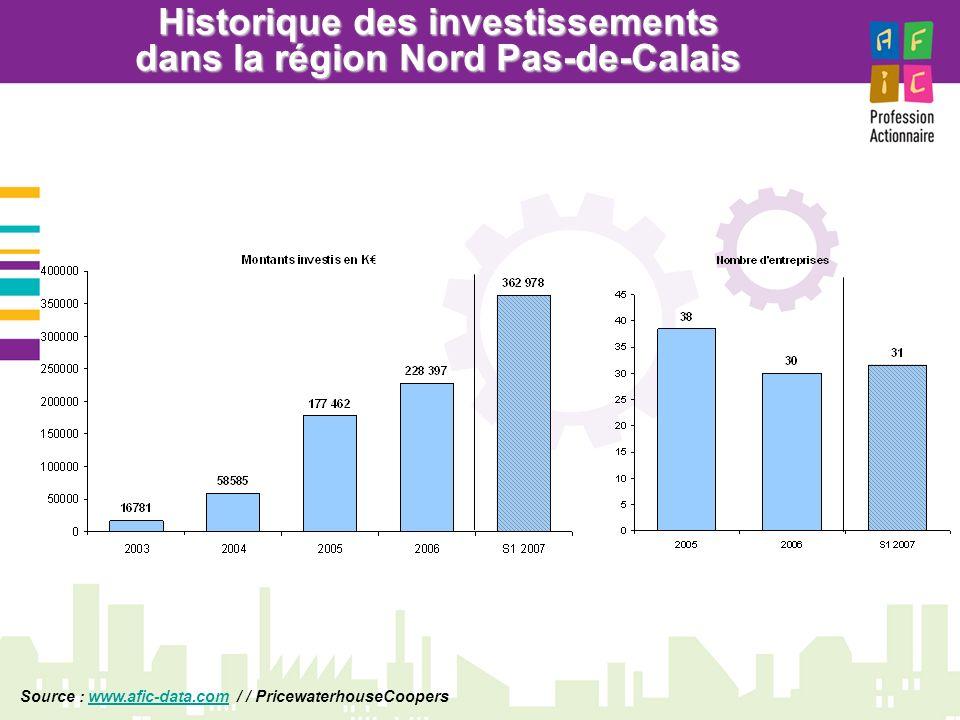 Historique des investissements dans la région Nord Pas-de-Calais Source : www.afic-data.com / / PricewaterhouseCooperswww.afic-data.com